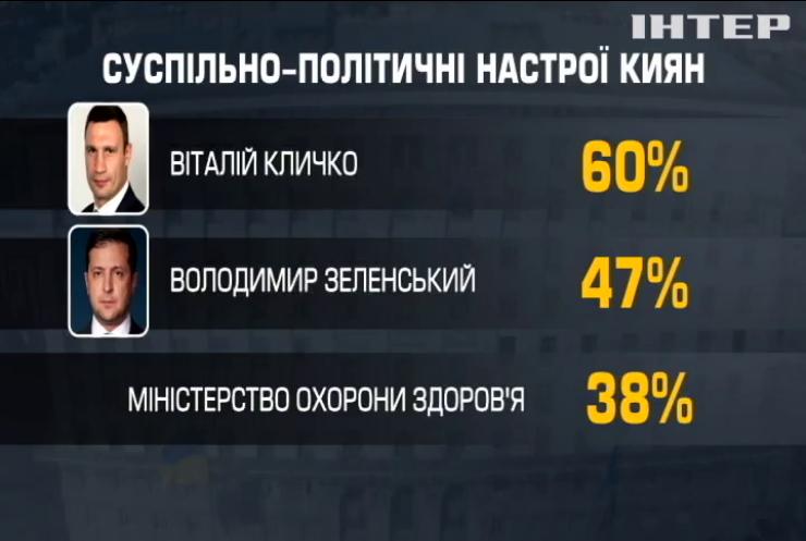 """Кияни оцінили дії Віталія Кличка під час пандемії: дані соціологічної групи """"Рейтинг"""""""