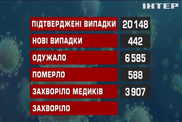 Коронавірус в Україні вразив більше 20 тисяч людей