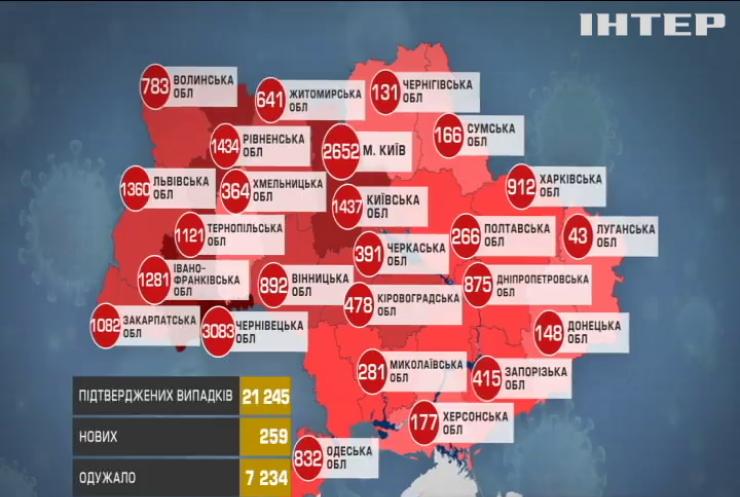 Коронавірус в Україні: оновлена статистика та прогнози