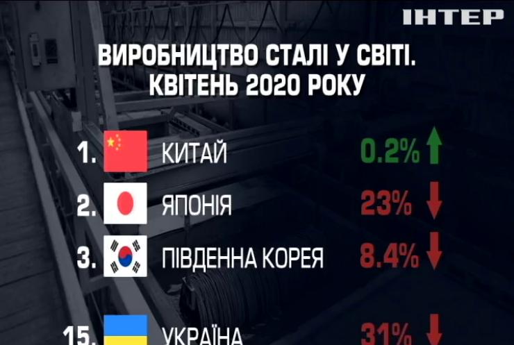 """Промисловість України """"впала"""" під ударом коронавірусу"""