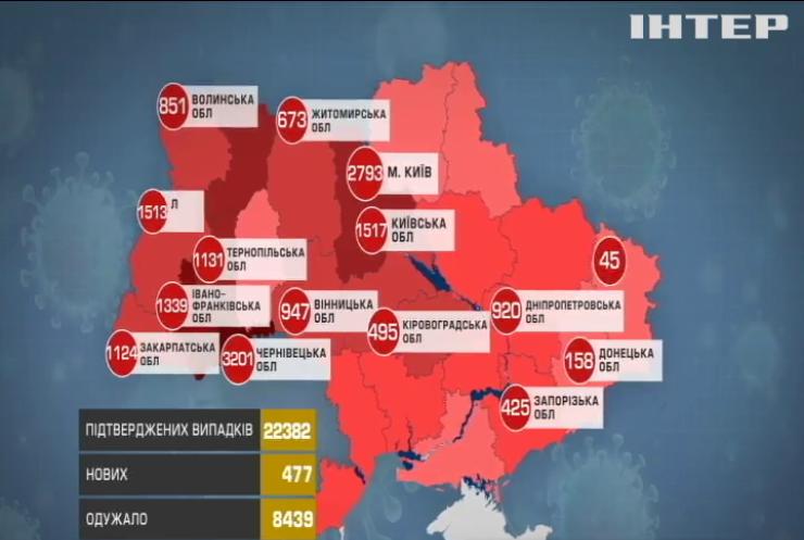 СOVID-19 в Україні: кількість випадків зараження