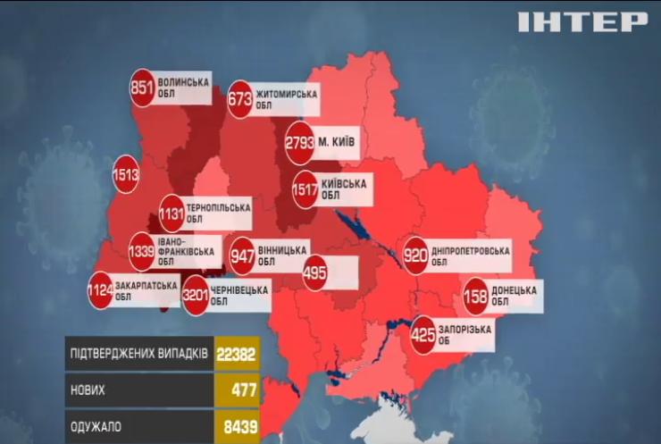 В Україні різко збільшилась кількість хворих на коронавірус