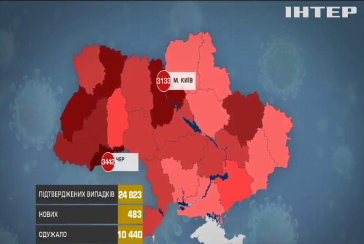 В Україні збільшилася кількість хворих на СOVID-19