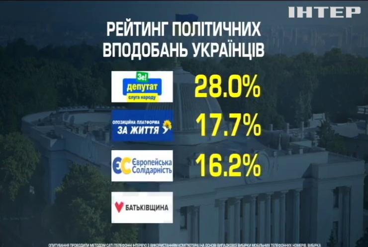 Які партії могли би подолати 5% бар'єр за умови проведення виборів у Верховну Раду сьогодні - соціологи