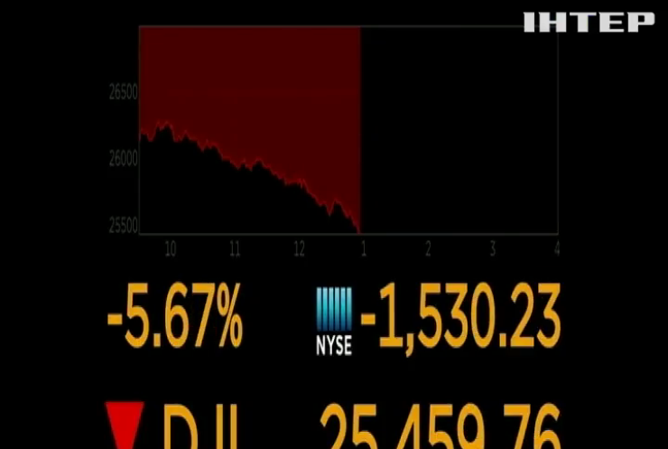 США накрила друга хвиля обвалу фондового ринку