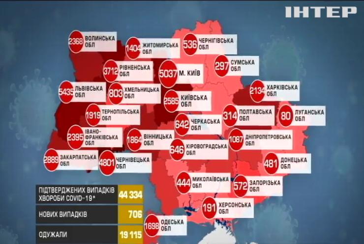Карантин в Україні: чого чекати українцям