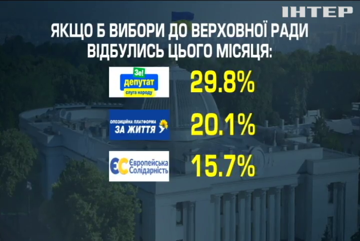 Які політичні партії підтримали би українці, якби вибори до Верховної Ради відбулися зараз (соцопитування)