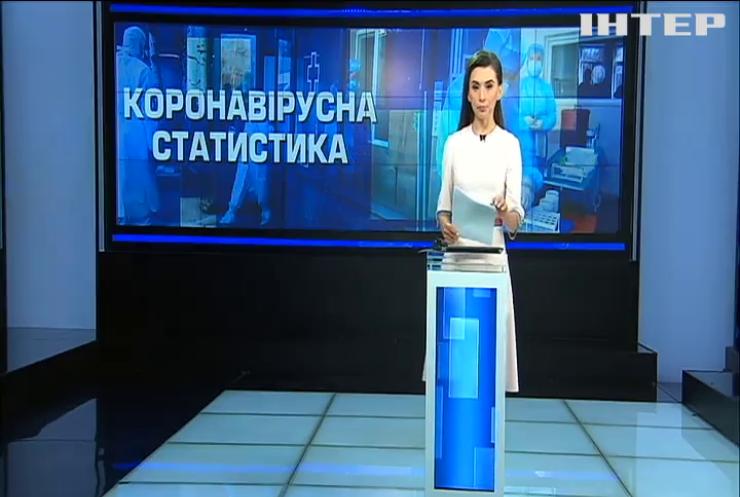 В України за добу зафіксували 1008 нових заражень