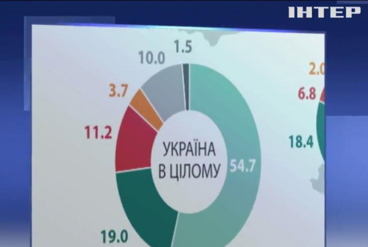 Більшість українців вважає жителів ОРДЛО і Криму жертвами: результати соцопитування