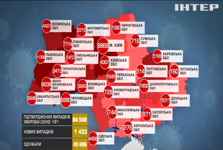 В Україні за добу проводять 20 тисяч тестів на коронавірус
