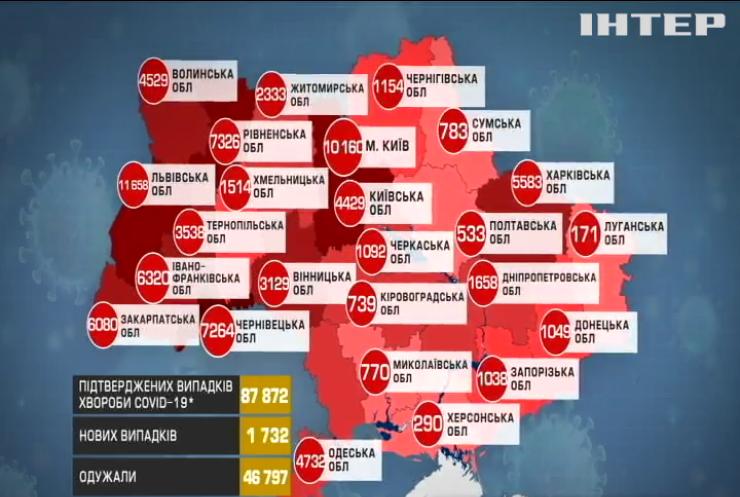 COVID-19 в Україні поставив шокуючий антирекорд
