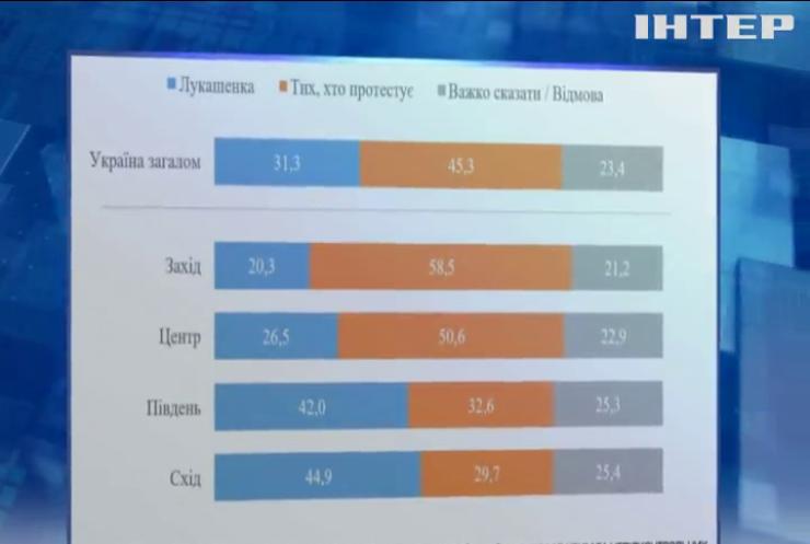 Київський інститут соціології провів опитування українців щодо легітимності виборів у Білорусі