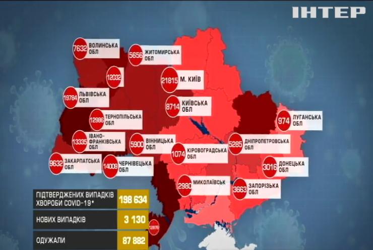 В Україні зафіксували понад 3 тисячі нових заражень коронавірусом