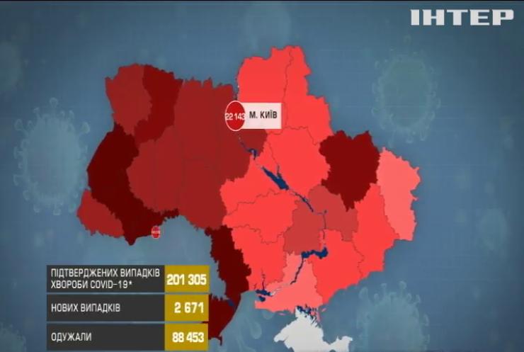 СOVID-19 в Україні не здає позицій