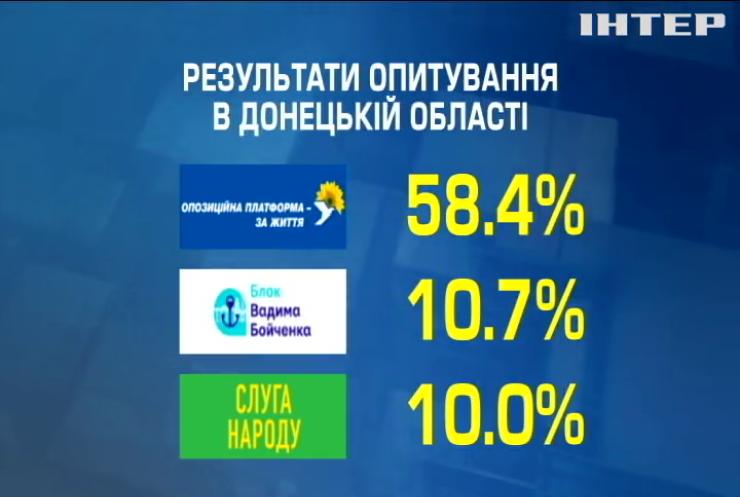 Вибори на підконтрольній території Донецької та Луганської областей: у кого найбільше шансів потрапити в органи місцевої влади