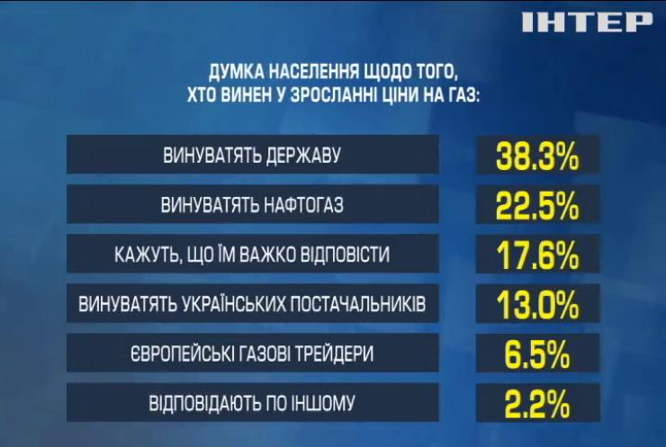 У центрі Разумкова запропонував владі врегулювання проблеми газових боргів