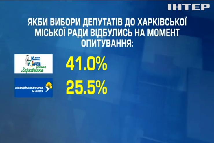 Передвиборча лихоманка: у кого найбільші шанси на місцевих виборах у Харкові