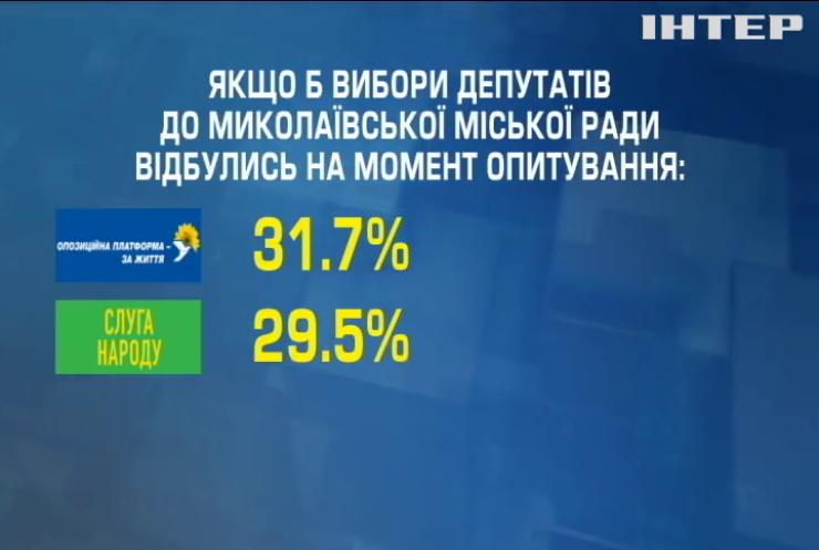 Очікування від місцевих виборів: на Миколаївщині провели соцдослідження політичних вподобань українців