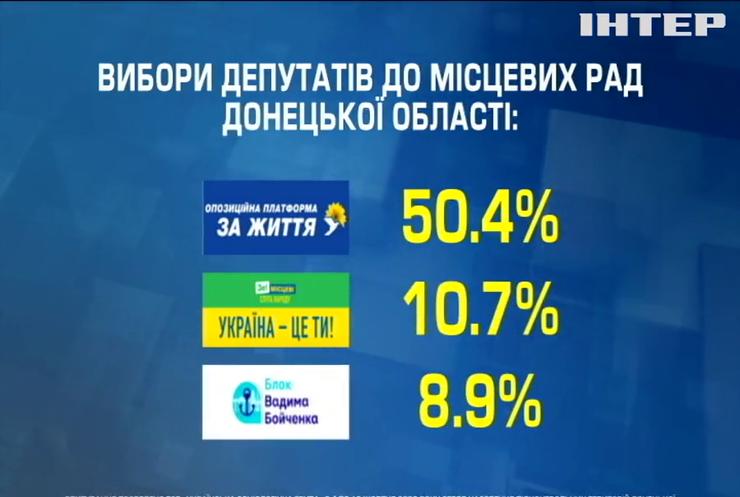 """Вибори-2020: """"Опозиційна платформа - За життя"""" очолила рейтинг політичних вподобань виборців Донеччини"""