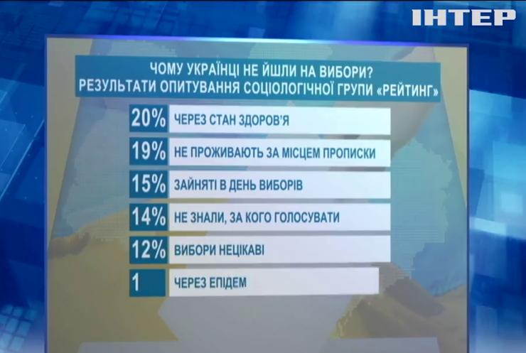 """Соцгрупа """"Рейтинг"""" назвала причини неявки українців на вибори"""