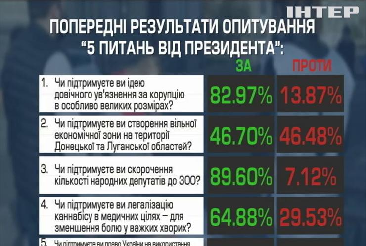 Зе-опитування: як українці відповідали на запитання президента