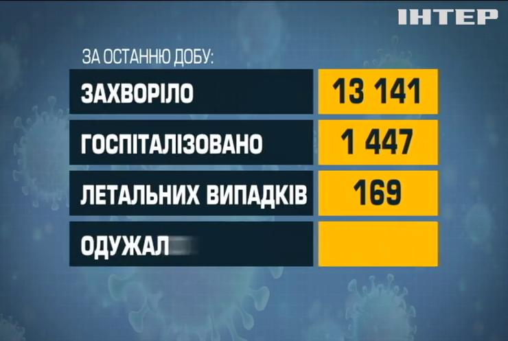 В Україні зафіксували 169 нових смертей від коронавірусу