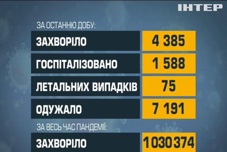 COVID-19 в Україні за добу забрав життя 75 людей
