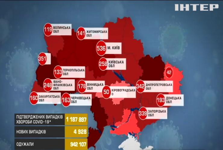COVID-19 в Україні: оновлена статистика