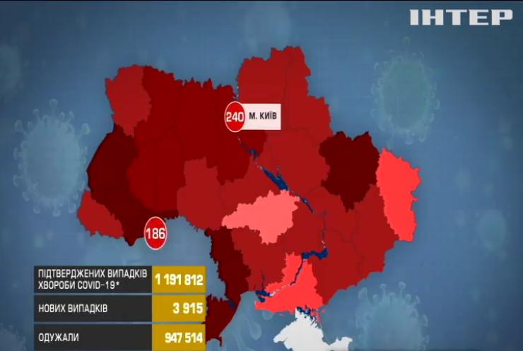 За добу в Україні провели 23 тисячі тестів на коронавірус