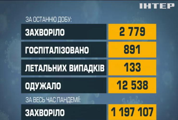 Коронавірус в Україні: від ускладнень померли 133 людини