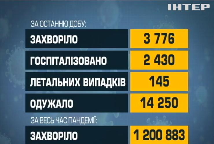 В Україні почнеться вакцинація проти COVID-19