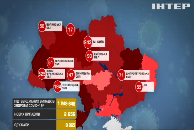Українці стали робити менше тестів на COVID-19 - МОЗ
