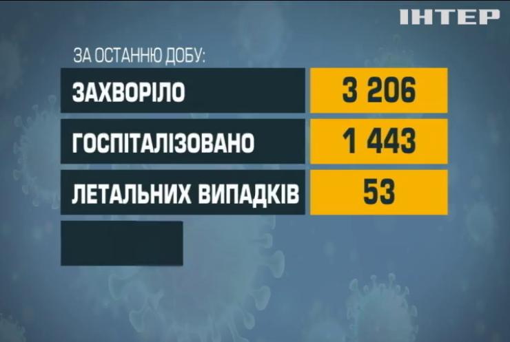 Коронавірус в Україні: за добу шпиталізували півтори тисячі хворих
