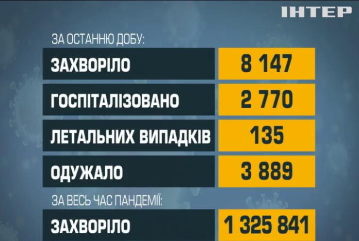 В Україні зростає кількість заражень на COVID-19