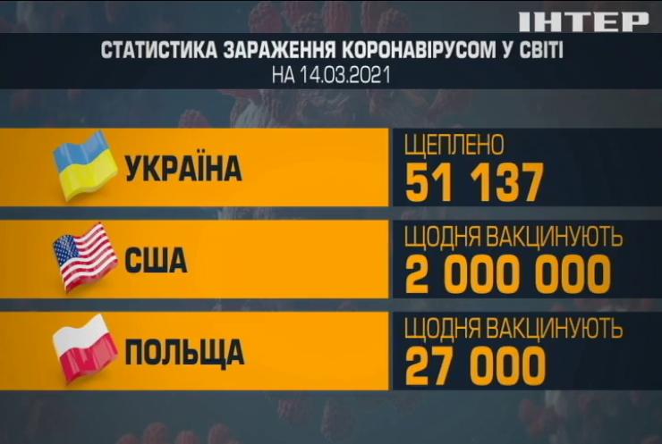 Чому Україна стала лідером світового ковідного антирейтингу