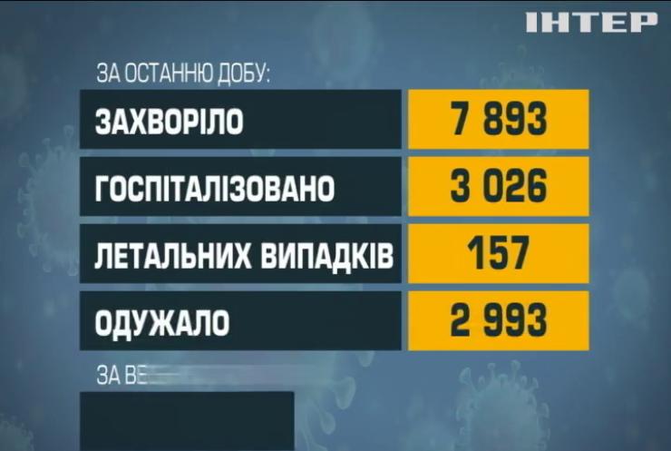 В Україні за добу від коронавірусу померли 157 людей