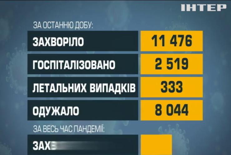 Криваві жнива коронавірусу: в Україні новий рекорд смертей