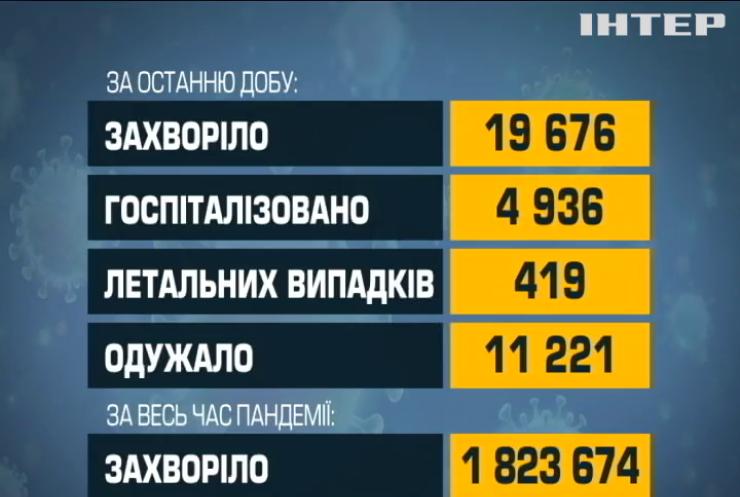 В Україні померли 419 людей від ускладнень COVID-19