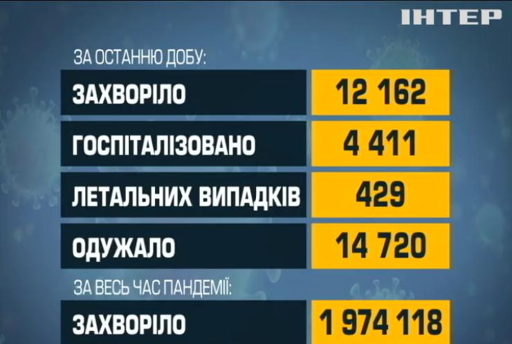 COVID-19 в Україні: вакцинували 15 тисяч жителів