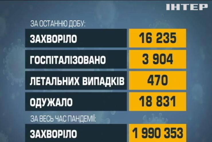 В Україні за добу від коронавірусу одужали 19 тисяч людей