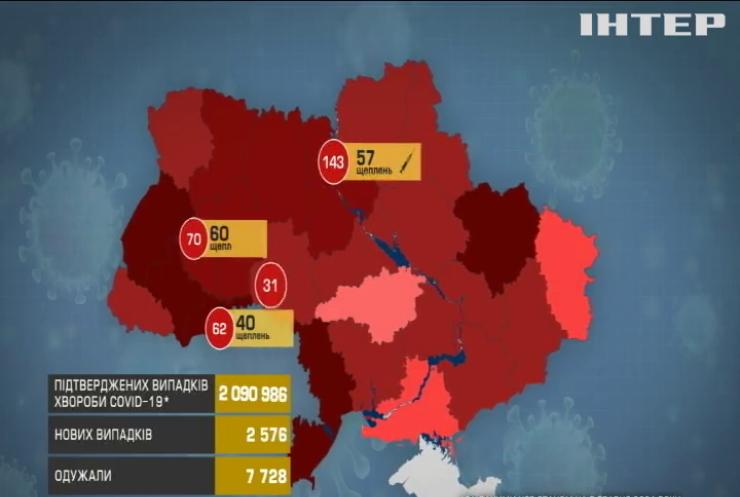 В Україні за добу коронавірус забрав життя 161 людини