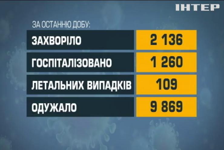 Коронавірус в Україні за добу вразив більше двох тисяч людей