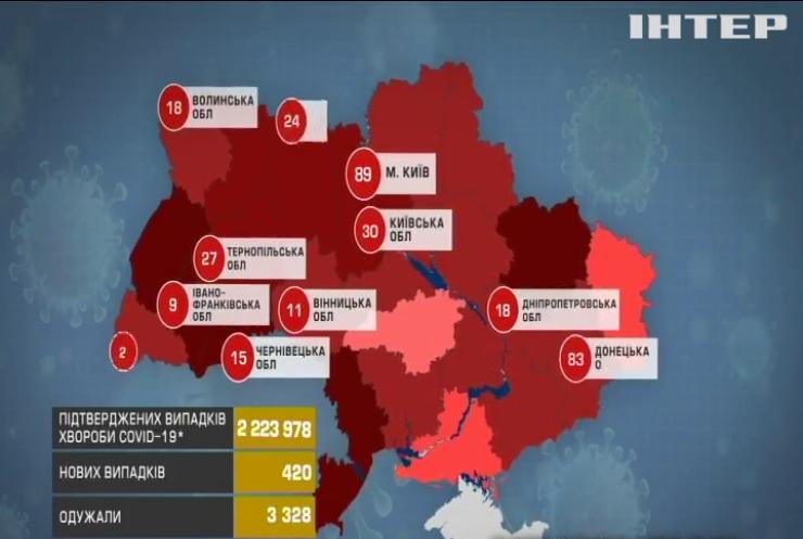 """Україна потрапила в """"зелену"""" зону Євросоюзу"""