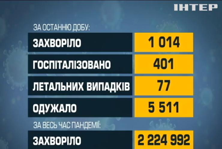 В Україні вдвічі побільшало інфікувань на коронавірус