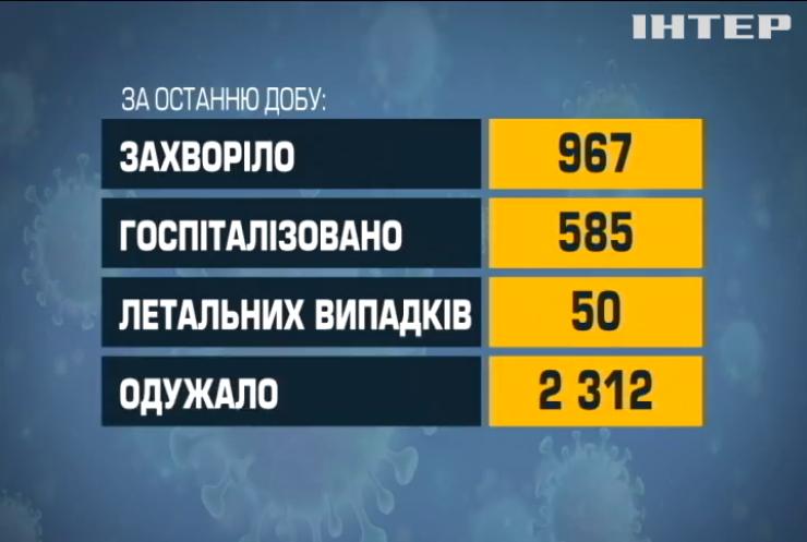 В Україні за добу зафіксували менше тисячі випадків коронавірусу