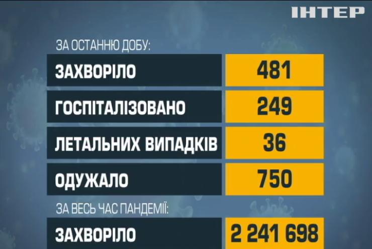 За час пандемії Ковідом заразилися понад два мільйони українців