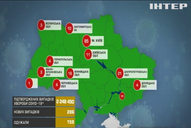 Київ вийшов у антилідери за кількістю нових заражень COVID-19