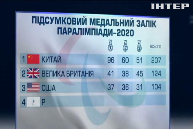 Паралімпіада-2020: збірна України опинилась серед шістьох найсильніших у світі