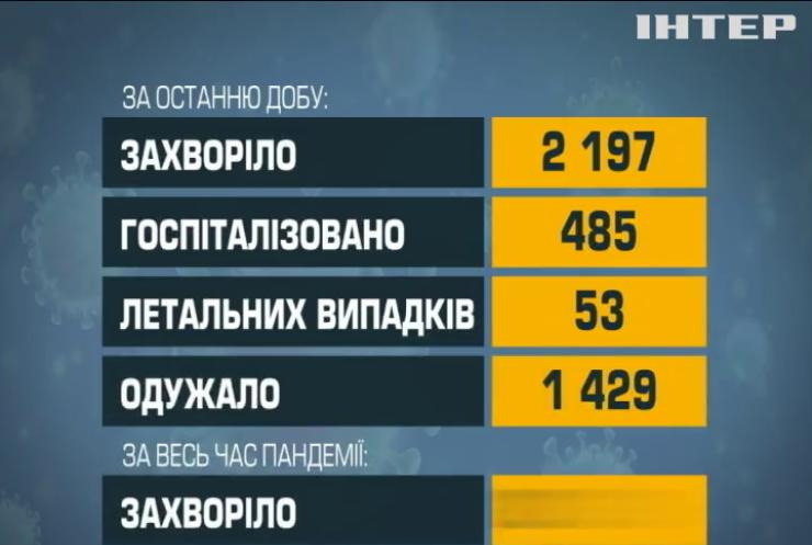 COVID-19 в Україні: за добу інфікувались майже дві тисячі двісті людей