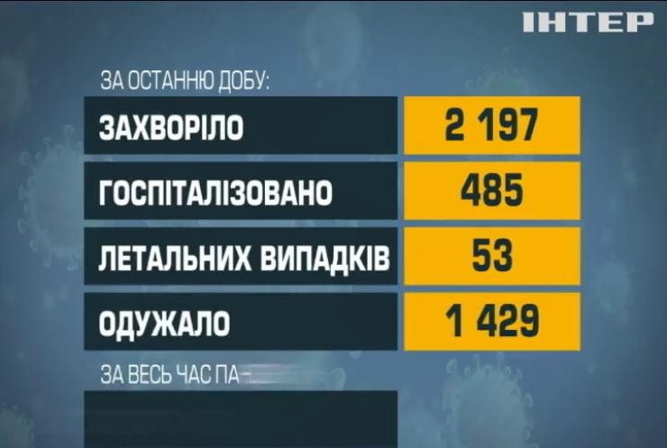 COVID-19 в Україні: ушпиталили майже півтисячі хворих минулої доби